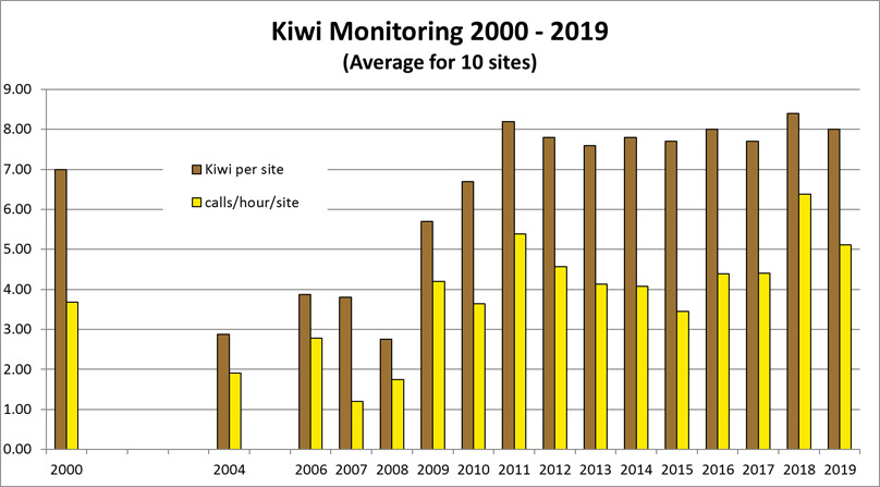 Graph of Puketi kiwi-monitoring results 2000 to 2019